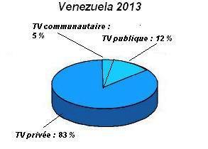 TV Venezuela - spectre radio-électrique 2013