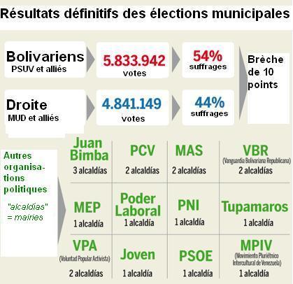 Venezuela élections décembre 2013