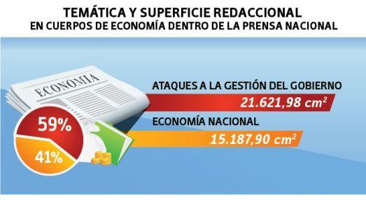 Thématiques et surfaces de la presse nationale : 59% d'attaques contre la gestion du gouvernement, 41% sur l'économie nationale.