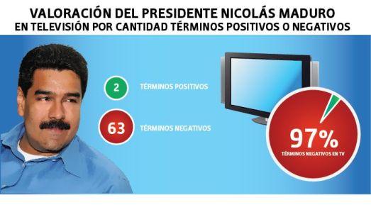 Venevisión, Televen et Globovisión n'ont consacré que 33 minutes de couverture à Nicolás Maduro et ont employé 97% de termes négatifs contre lui.