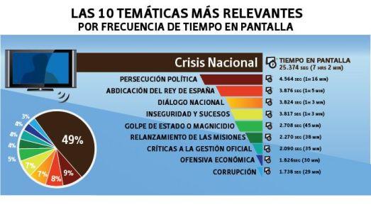 Les thématiques et temps d'antenne par ordre décroissant : crise nationale (49%), persécution politique (9%), abdication du roi d'Espagne (8%), dialogue national (7%), insécurité et faits divers (7%), coup d'État ou magnicide (5%). relancement des missions sociales (4%), critique de la gestion gouvernementale (4%),  offensive économique gouvernementale (4%),  corruption (3%).