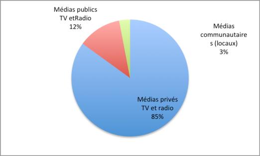 Audience comparée des médias radio et TV au Venezuela (2014). Ce graphique ne rend pas compte des sites internet, médias internationaux (satellite) et presse écrite locale qui sont eux aussi en majorité opposés aux mesures  de la révolution bolivarienne.