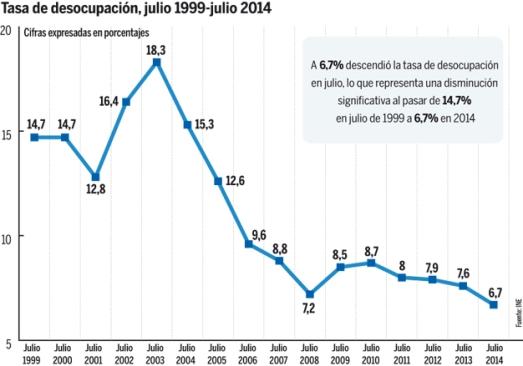 Grafico-desempleo