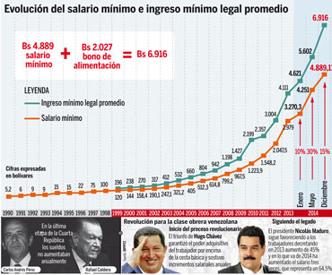Courbe du salaire minimum jusque fin 2014