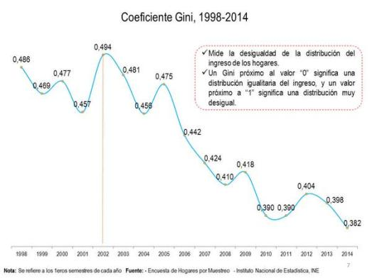 Idice GINI pour le Venezuela 1998-2014. Cette formule mesure le taux d'inégalité. Plus le taux est proche de zéro, plus grande est l'égalité sociale.