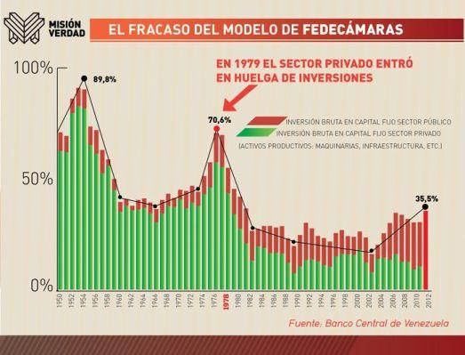 En 1979 le secteur privé entame sa grève d'investissements. En vert, les investissemets privés. En rouge, les investissements publics. Le rapport entre les deux s'inverse au fil de la révolution bolivarienne.