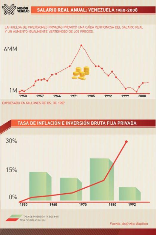 Tableau du haut : lourbe du salaire annuel réel au Venezuela. La grève des investissements privés à partir de 1979 généra une chute vertigineuse du salaire réel et une augmentation tout aussi vertigineuse des prix. Tableau du bas : comparaison du taux d'inflation (flêche rouge) avec le volume des investissements privés en chute libre á partir de 1979.