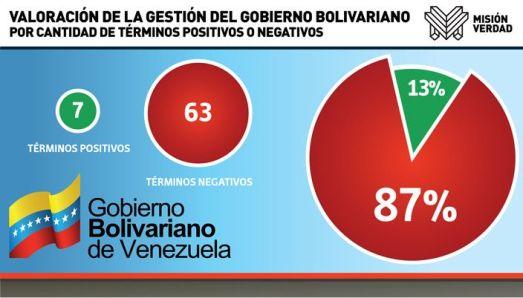 El Universal, août 2014. Traitement des politiques gouvernementales : 87 % de termes négatifs, 17 % de termes positifs.
