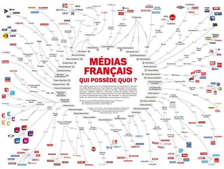 """Résultat de recherche d'images pour """"médias français discrédités"""""""